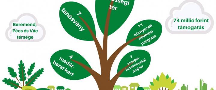 Zöld Megoldás-pályázat: 2021-ben is pályázhatnak!